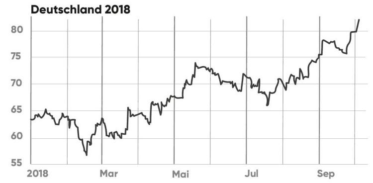 Heizölpreis 2018