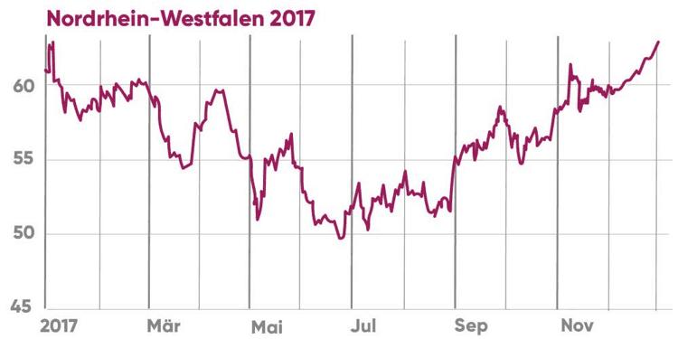 Heizölpreise Nordrhein-Westfalen 2017