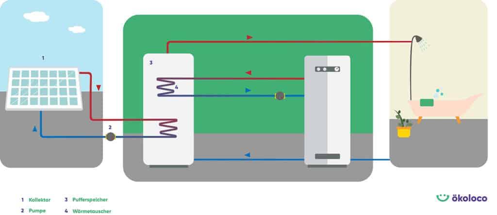 Wie funktioniert eine Solarthermie?
