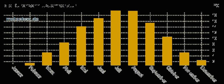Grafik: Durchschnittstemperatur in Dortmund