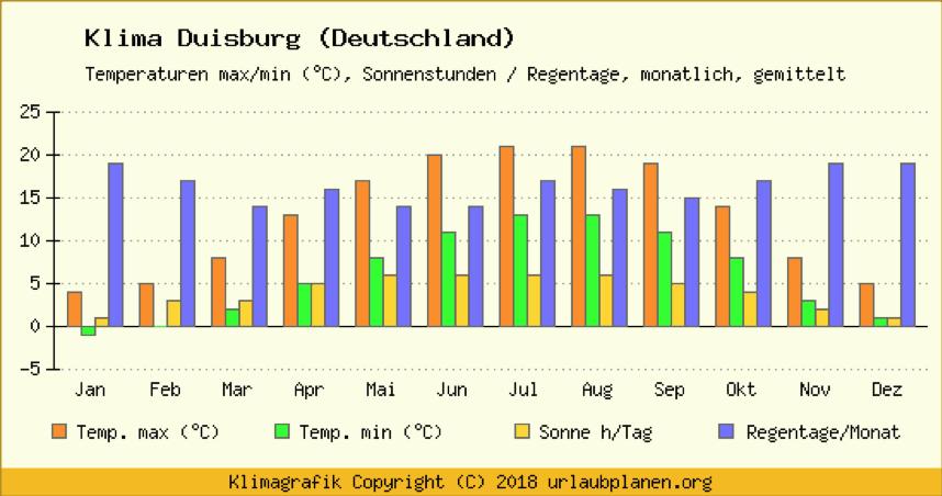 Grafik: Klima in Duisburg