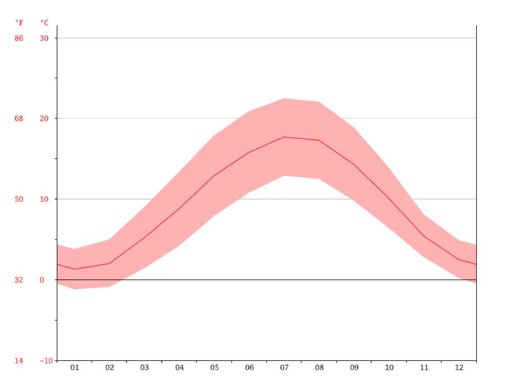 Grafik: Temperaturkurve Wuppertal