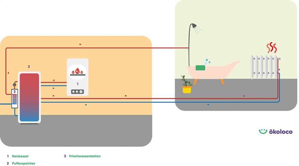 Grafik: Funktion Frischwasserstation