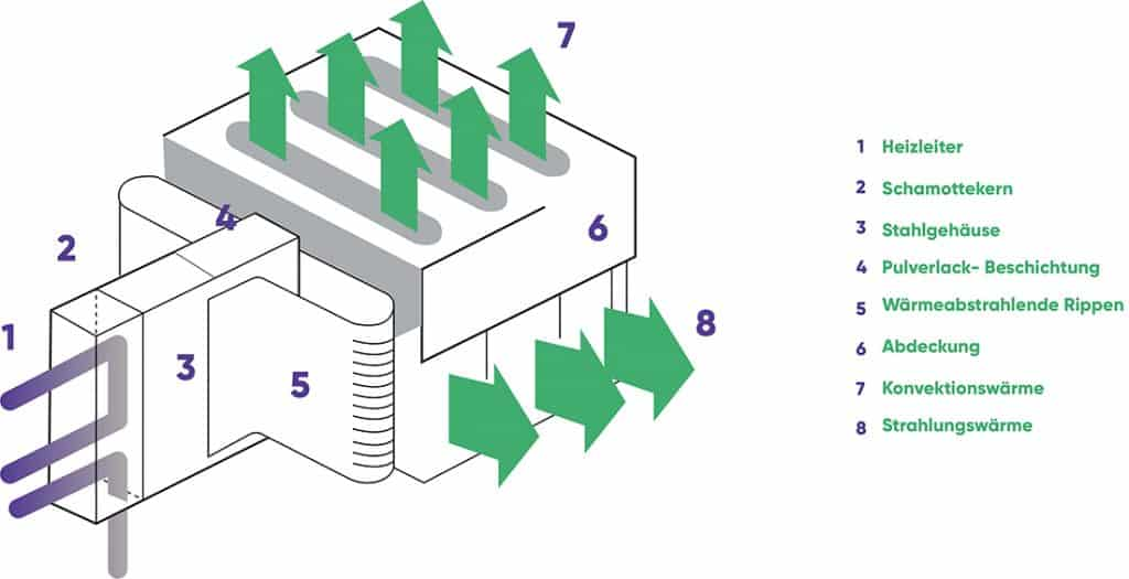 Grafik: Funktionsweise Elektroheizung