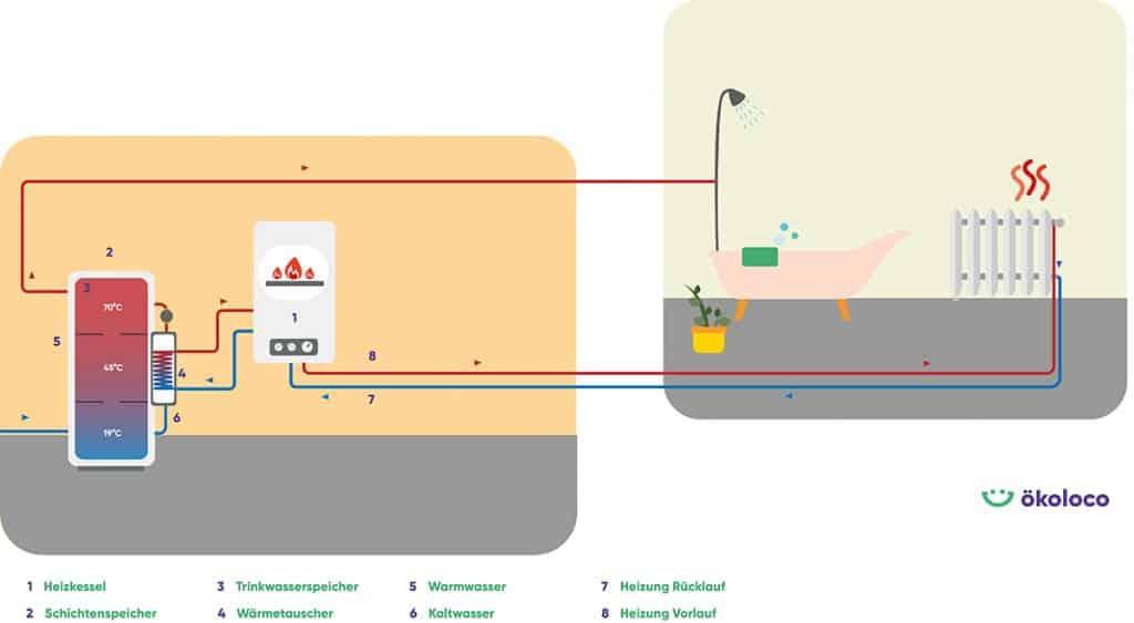 Grafik: Funktionsweise Schichtenspeicher